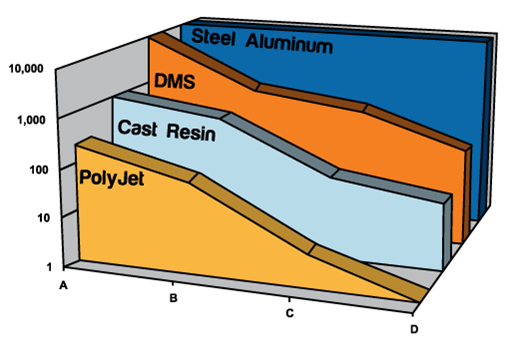 Number of Molded Parts by Resin class